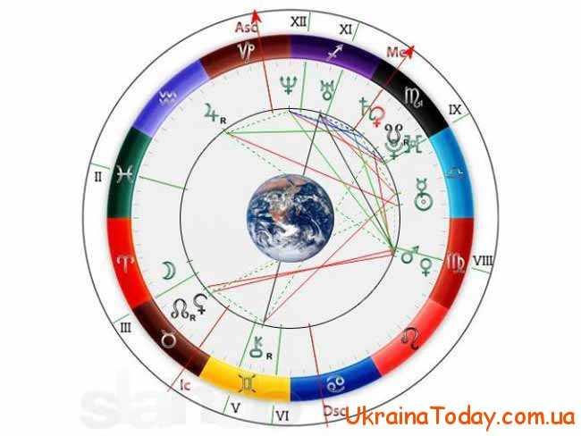 Загальний гороскоп