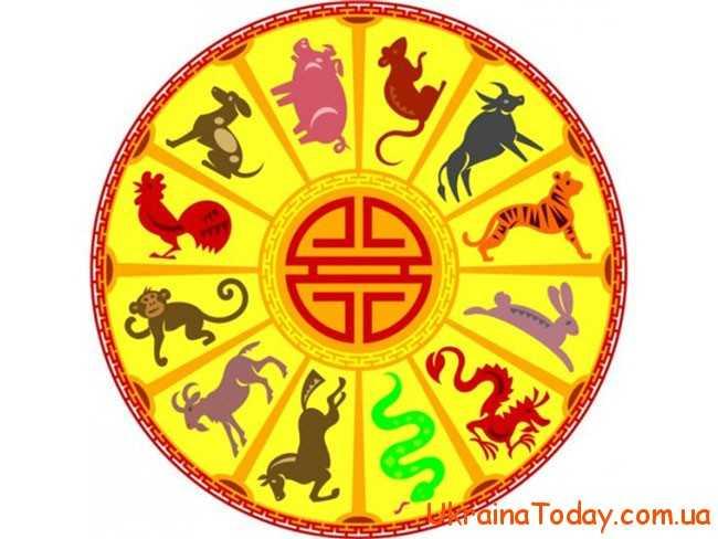 Китайський гороскоп на 2018 рік