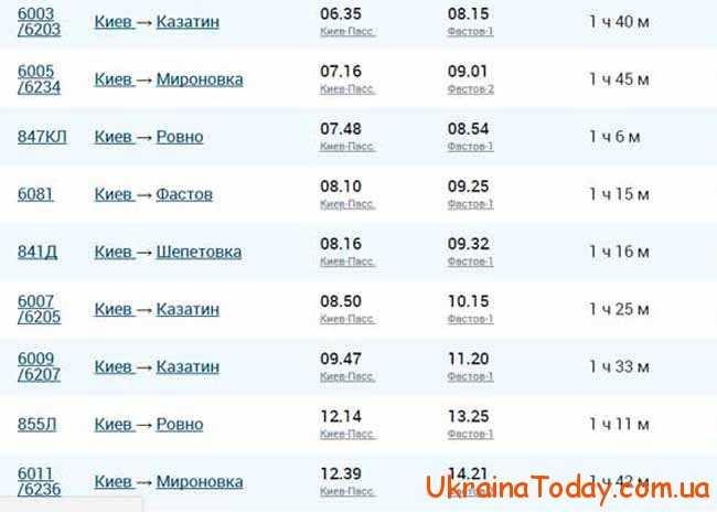розклад руху електропоїздів Фастів-Київ 2017