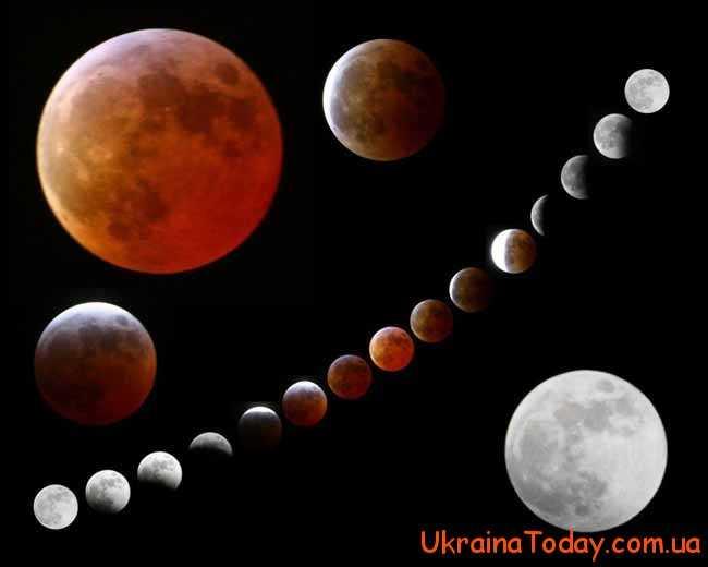 Прояви впливу Місяця