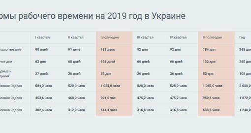 Норми тривалості робочого часу на 2019 рік в Україні