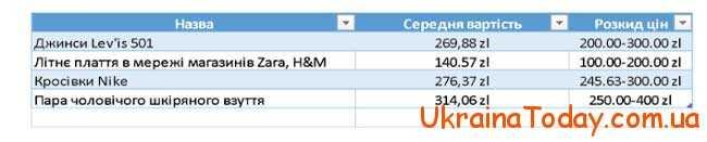 Ціни, зазначені в таблиці