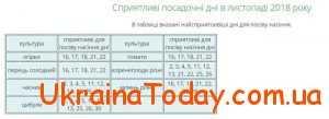Посівний календар огородника на листопад 2018 року