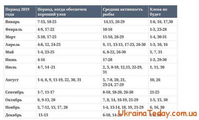 Календар риболова на 2019 рік в Україні