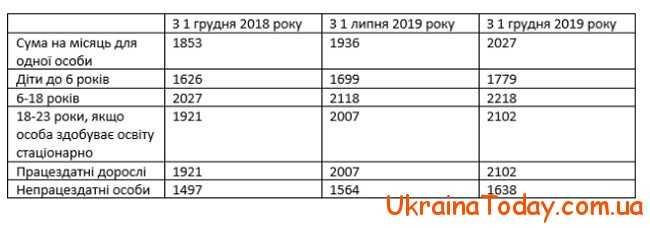Сума прожиткових мінімумів в 2019 році